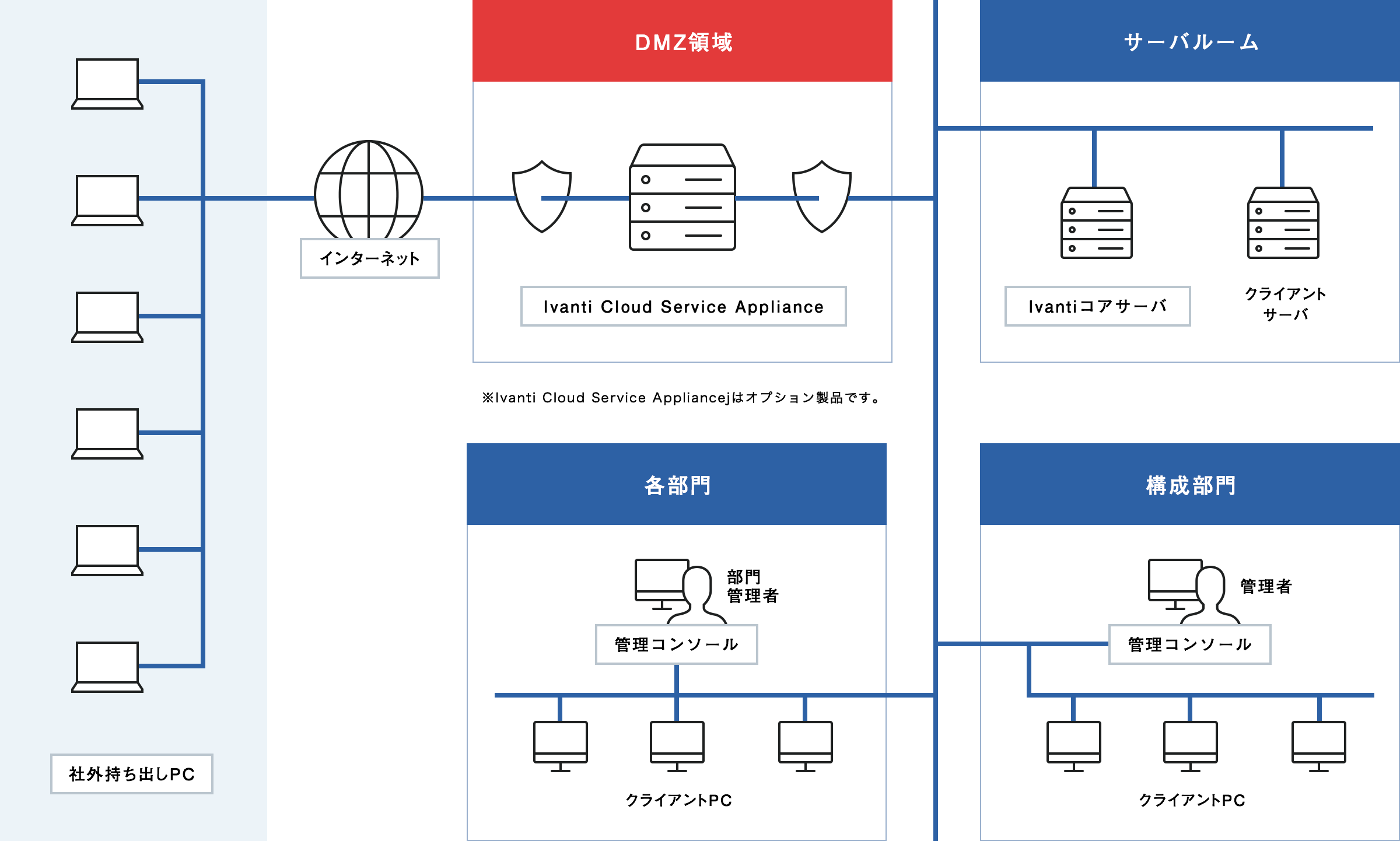 図:システム構造イメージ(PC)