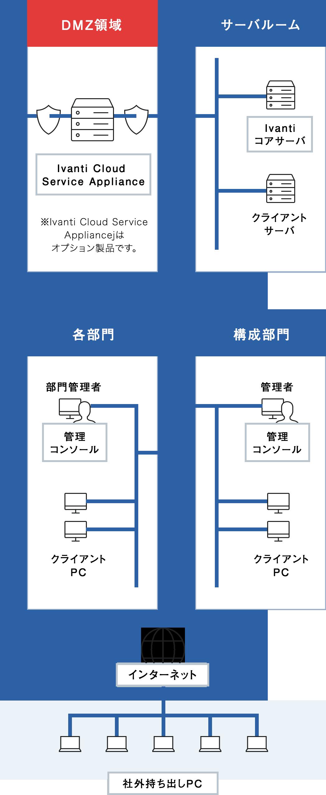 図:システム構造イメージ(SP)