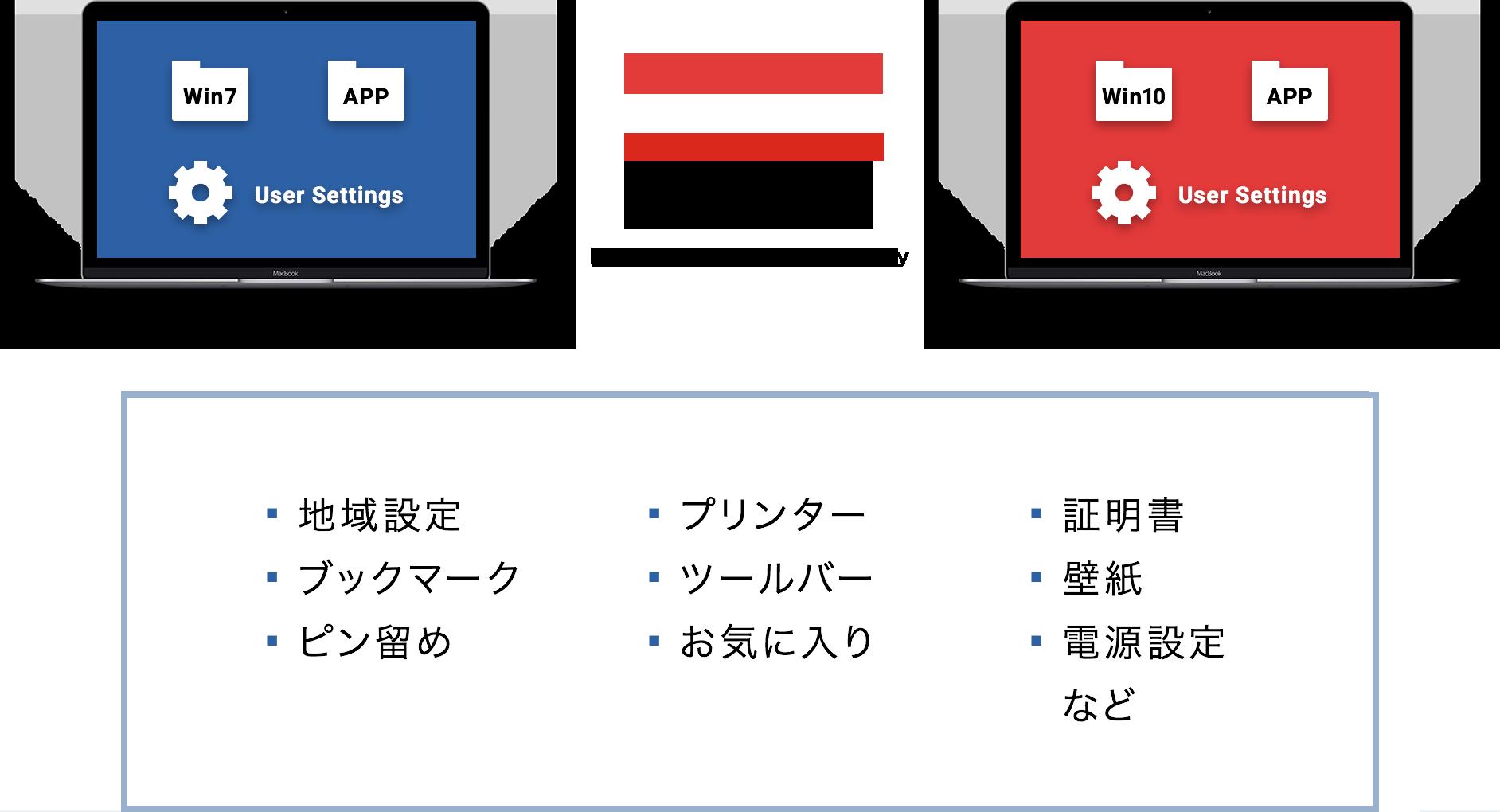 図:新規PCにユーザープロファイルの自動移行イメージ(PC)