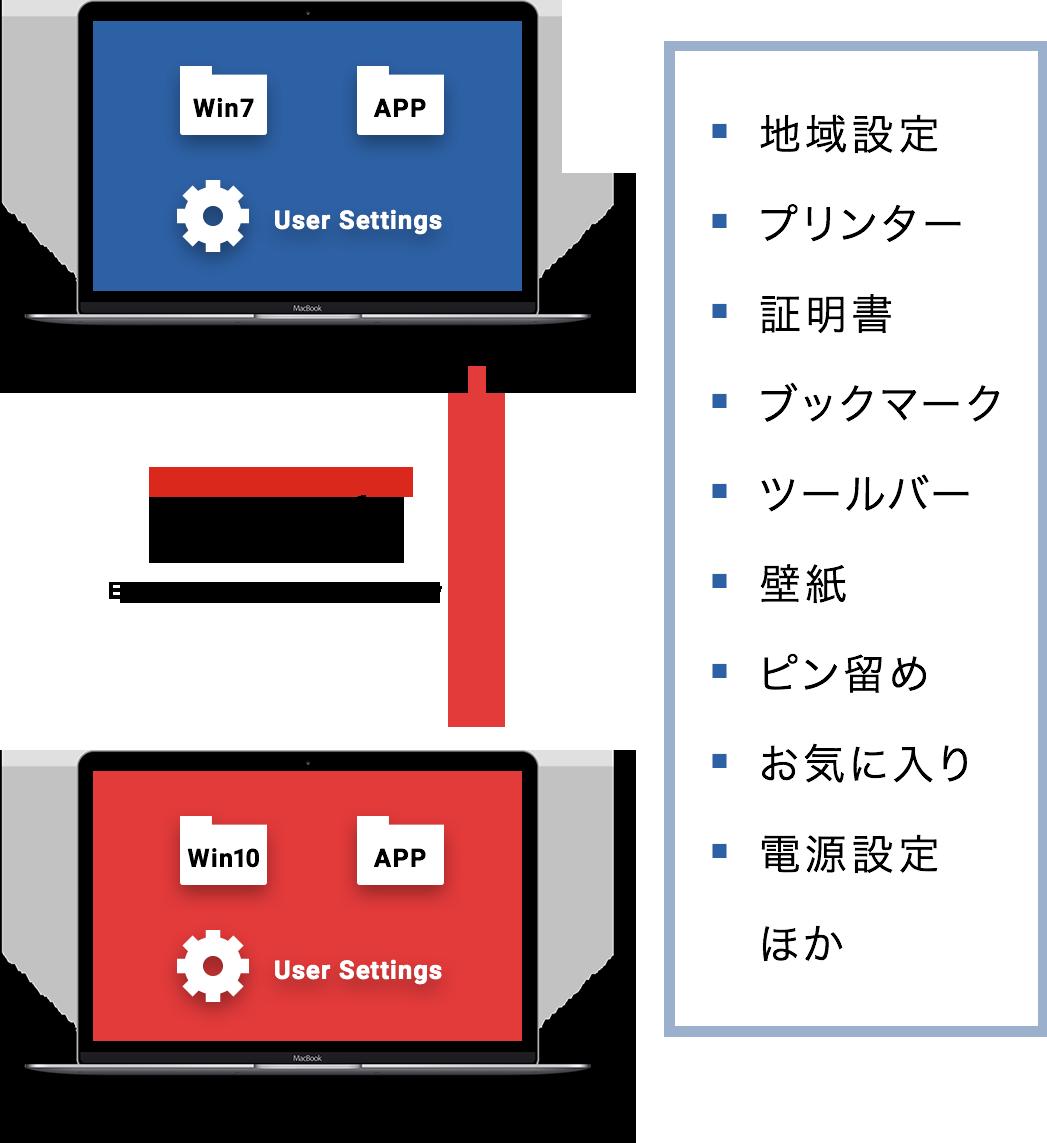 図:新規PCにユーザープロファイルの自動移行イメージ(SP)