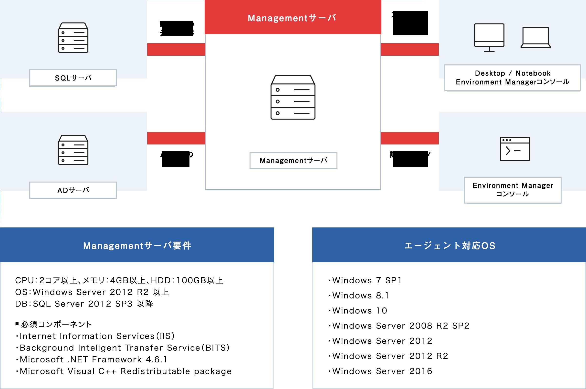 図:システム構成イメージ(PC)