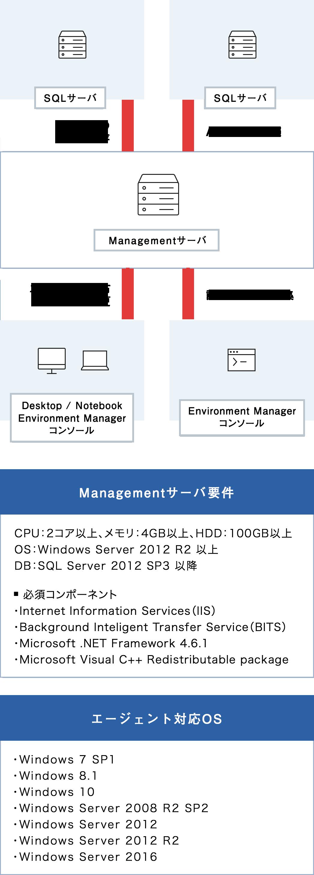 図:システム構成イメージ(SP)